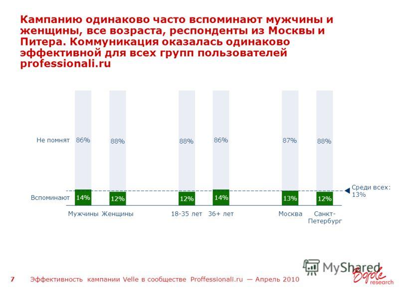 Эффективность кампании Velle в сообществе Proffessionali.ru Апрель 2010 7 Кампанию одинаково часто вспоминают мужчины и женщины, все возраста, респонденты из Москвы и Питера. Коммуникация оказалась одинаково эффективной для всех групп пользователей p