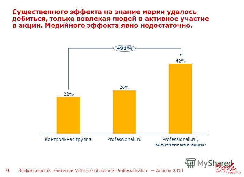 Эффективность кампании Velle в сообществе Proffessionali.ru Апрель 2010 9 Существенного эффекта на знание марки удалось добиться, только вовлекая людей в активное участие в акции. Медийного эффекта явно недостаточно. Professionali.ru, вовлеченные в а