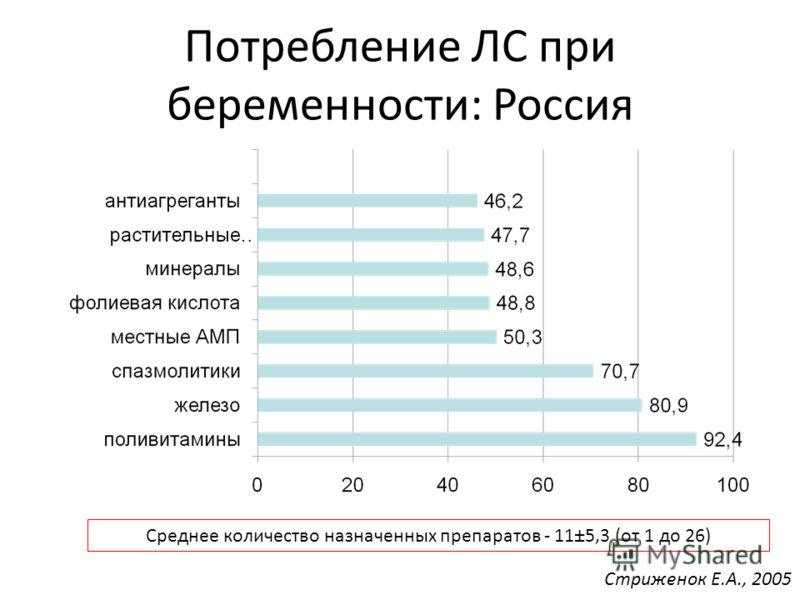 Потребление ЛС при беременности: Россия Стриженок Е.А., 2005 Среднее количество назначенных препаратов - 11±5,3 (от 1 до 26)