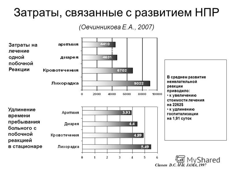 Затраты, связанные с развитием НПР (Овчинникова Е.А., 2007) Classen D.C. et al. JAMA, 1997 Затраты на лечение одной побочной Реакции Удлинение времени пребывания больного с побочной реакцией в стационаре В среднем развитие нежелательнойреакцииприводи
