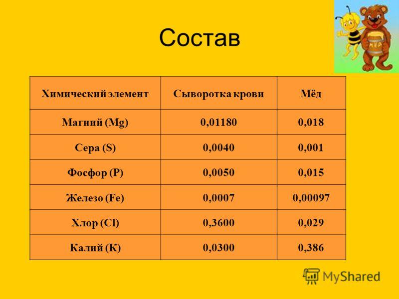 Состав Химический элементСыворотка кровиМёд Магний (Mg)0,011800,018 Сера (S)0,00400,001 Фосфор (P)0,00500,015 Железо (Fe)0,00070,00097 Хлор (Cl)0,36000,029 Калий (К)0,03000,386