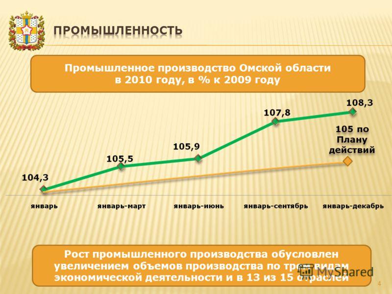 4 Промышленное производство Омской области в 2010 году, в % к 2009 году Рост промышленного производства обусловлен увеличением объемов производства по трем видам экономической деятельности и в 13 из 15 отраслей