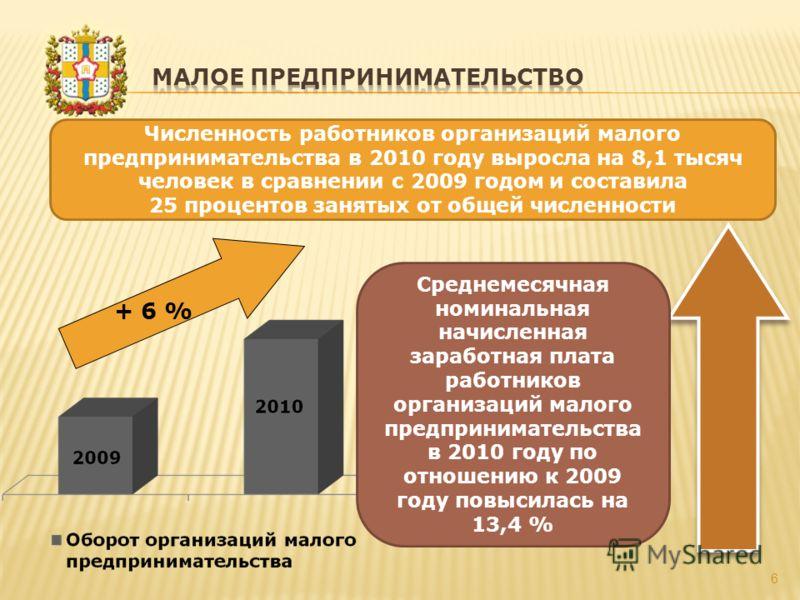 6 + 6 % Среднемесячная номинальная начисленная заработная плата работников организаций малого предпринимательства в 2010 году по отношению к 2009 году повысилась на 13,4 % Численность работников организаций малого предпринимательства в 2010 году выро