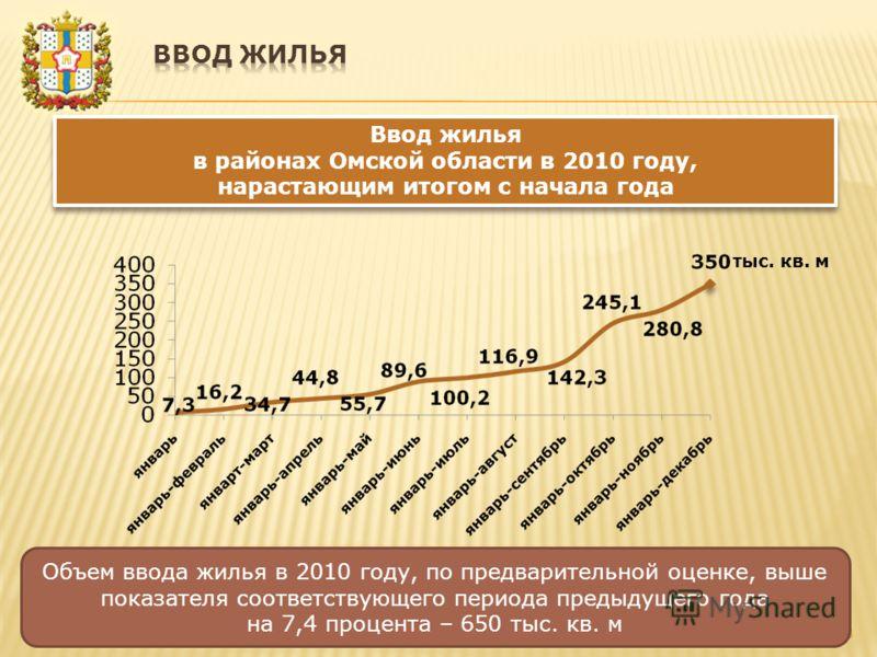 8 Объем ввода жилья в 2010 году, по предварительной оценке, выше показателя соответствующего периода предыдущего года на 7,4 процента – 650 тыс. кв. м тыс. кв. м Ввод жилья в районах Омской области в 2010 году, нарастающим итогом с начала года