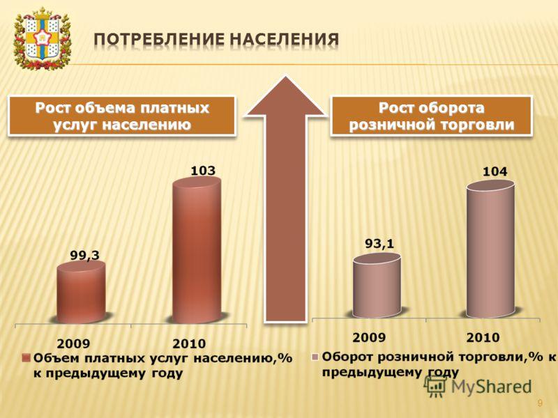 9 Рост оборота розничной торговли Рост объема платных услуг населению