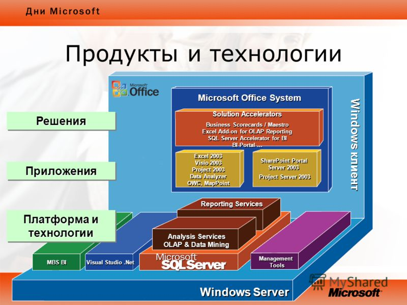 Windows клиент Management Tools Management Tools Visual Studio.Net MBS BI Reporting Services Analysis Services OLAP & Data Mining Analysis Services OLAP & Data Mining Windows Server Microsoft Office System Solution Accelerators Business Scorecards /