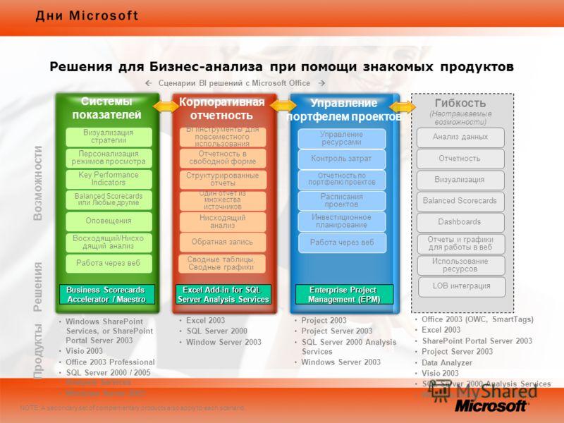 Сценарии BI решений с Microsoft Office Системы показателей Корпоративная отчетность Управление портфелем проектов Управление ресурсами Контроль затрат Отчетность по портфелю проектов Инвестиционное планирование BI инструменты для повсеместного исполь