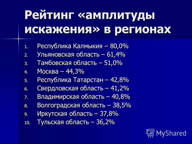 Рейтинг «амплитуды искажения» в регионах 1. Республика Калмыкия – 80,0% 2. Ульяновская область – 61,4% 3. Тамбовская область – 51,0% 4. Москва – 44,3% 5. Республика Татарстан – 42,8% 6. Свердловская область – 41,2% 7. Владимирская область – 40,8% 8.