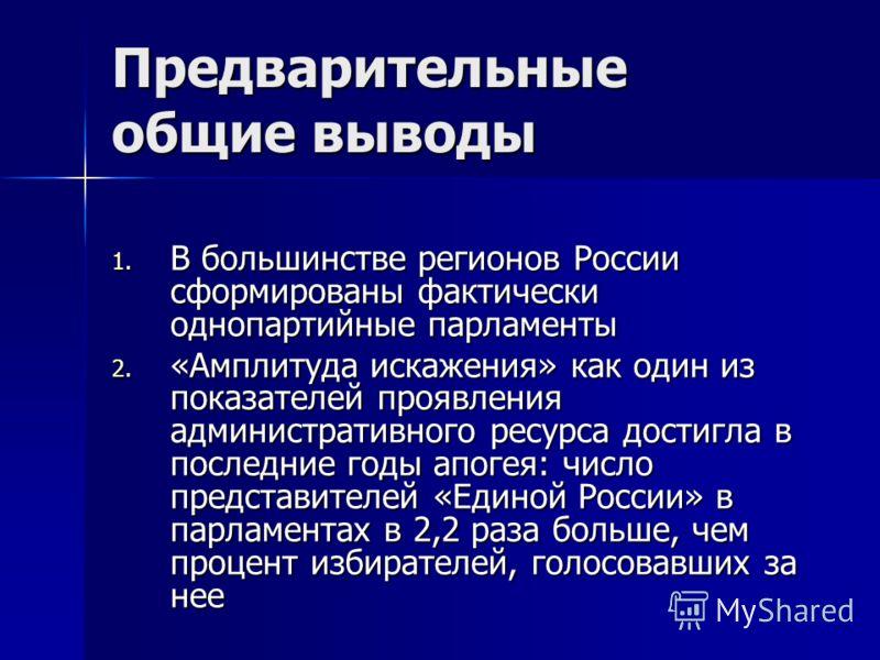 Предварительные общие выводы 1. В большинстве регионов России сформированы фактически однопартийные парламенты 2. «Амплитуда искажения» как один из показателей проявления административного ресурса достигла в последние годы апогея: число представителе