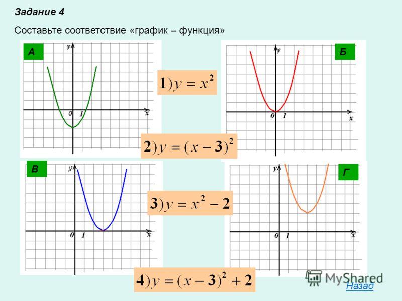 Задание 4 Составьте соответствие «график – функция» БА В Г Назад