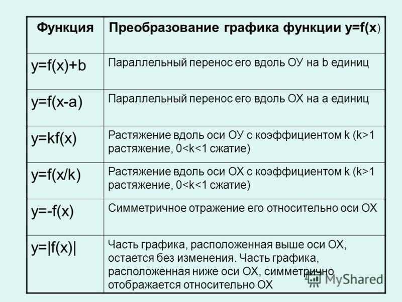 ФункцияПреобразование графика функции y=f(x ) y=f(x)+b Параллельный перенос его вдоль ОУ на b единиц y=f(x-a) Параллельный перенос его вдоль ОХ на а единиц y=kf(x) Растяжение вдоль оси ОУ с коэффициентом k (k>1 растяжение, 0