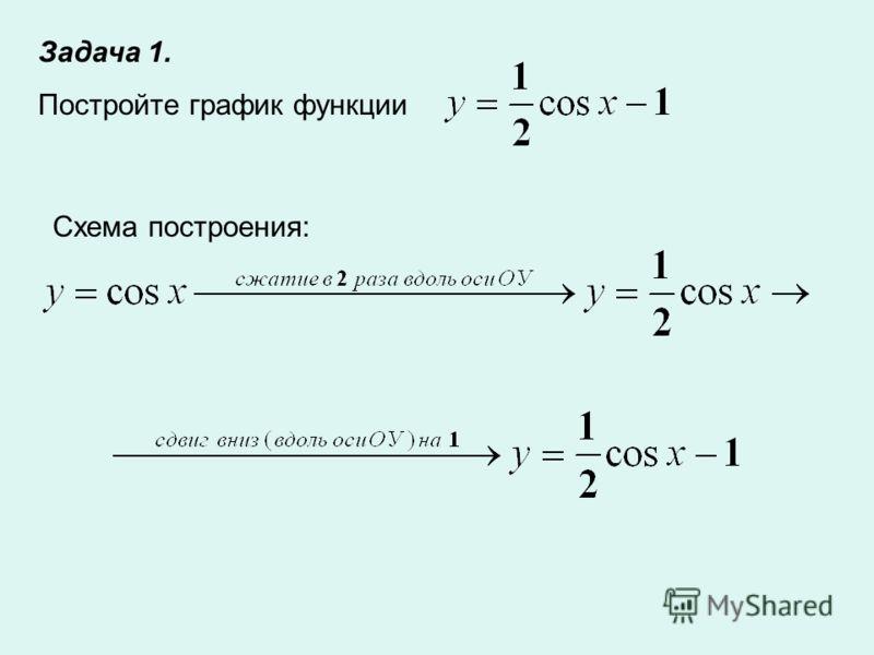 Задача 1. Постройте график функции Схема построения: