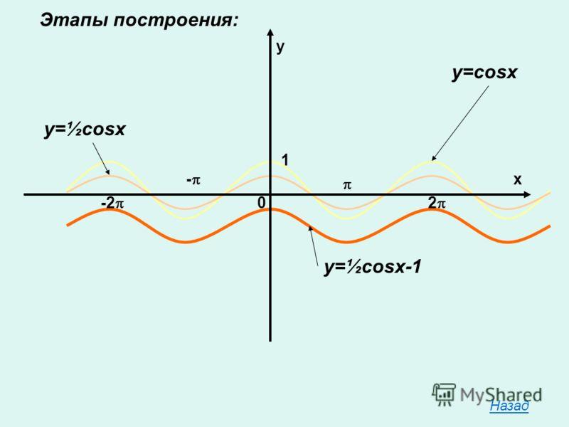 Этапы построения: y x 0 1 2 - -2 y=cosx y=½cosx y=½cosx-1 Назад