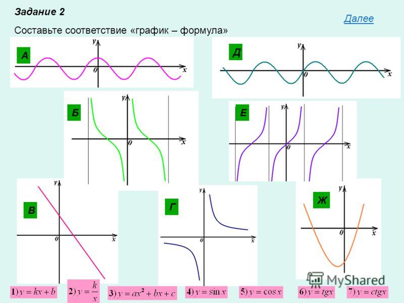 Задание 2 Составьте соответствие «график – формула» А Б В Г Ж Д Е