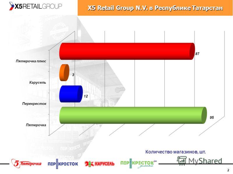 2 X5 Retail Group N.V. в Республике Татарстан Количество магазинов, шт.