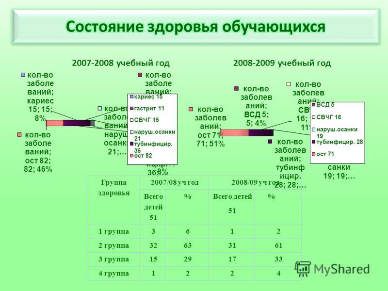 2007-2008 учебный год2008-2009 учебный год Группа здоровья 2007/08 уч год2008/09 уч год Всего детей 51 % Всего детей 51 % 1 группа3612 2 группа32633161 3 группа15291733 4 группа1224