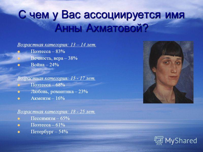 Возрастная категория: 13 – 14 лет. Поэтесса – 83% Вечность, вера – 38% Война – 24% Возрастная категория: 15 - 17 лет. Поэтесса – 68% Любовь, романтика – 23% Акмеизм – 16% Возрастная категория: 18 - 25 лет. Пессимизм – 65% Поэтесса – 61% Петербург – 5