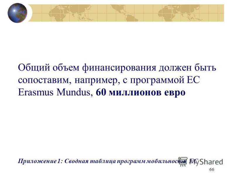 66 Общий объем финансирования должен быть сопоставим, например, с программой EC Erasmus Mundus, 60 миллионов евро Приложение 1: Сводная таблица программ мобильности ЕС