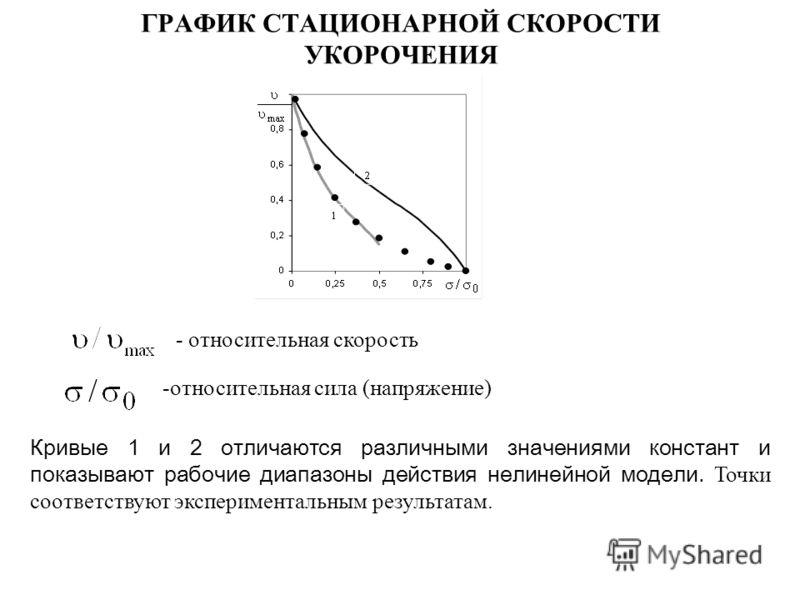 ГРАФИК СТАЦИОНАРНОЙ СКОРОСТИ УКОРОЧЕНИЯ - относительная скорость Кривые 1 и 2 отличаются различными значениями констант и показывают рабочие диапазоны действия нелинейной модели. Точки соответствуют экспериментальным результатам. -относительная сила