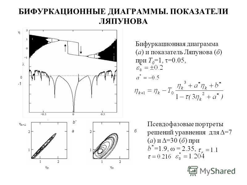 БИФУРКАЦИОННЫЕ ДИАГРАММЫ. ПОКАЗАТЕЛИ ЛЯПУНОВА η 0 b*b* λ ба ηnηn ηnηn η n+Δ Бифуркационная диаграмма (а) и показатель Ляпунова (б) при T 0 =1, =0.05, Псевдофазовые портреты решений уравнения для Δ=7 (а) и Δ=30 (б) при =1.9, ω = 2.35,.