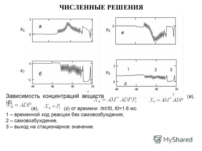 ЧИСЛЕННЫЕ РЕШЕНИЯ x6x6 x7x7 t t x8x8 x9x9 1 23 а б в г Зависимость концентраций веществ (а), (б) (в), (г) от времени tt/t0, t0=1.6 мс. 1 – временной ход реакции без самовозбуждения, 2 – самовозбуждение, 3 – выход на стационарное значение.