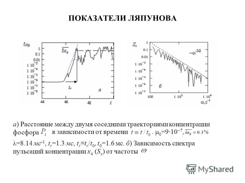 ПОКАЗАТЕЛИ ЛЯПУНОВА а) Расстояние между двумя соседними траекториями концентрации фосфора в зависимости от времени. 0 =910 7, λ=8.14 мс -1, t r =1.3 мс, t rt r /t 0, t 0 =1.6 мс. б) Зависимость спектра пульсаций концентрации x 4 (S x ) от частоты
