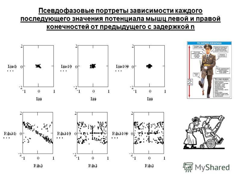 Псевдофазовые портреты зависимости каждого последующего значения потенциала мышц левой и правой конечностей от предыдущего с задержкой n