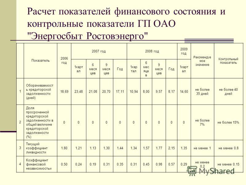 Расчет показателей финансового состояния и контрольные показатели ГП ОАО