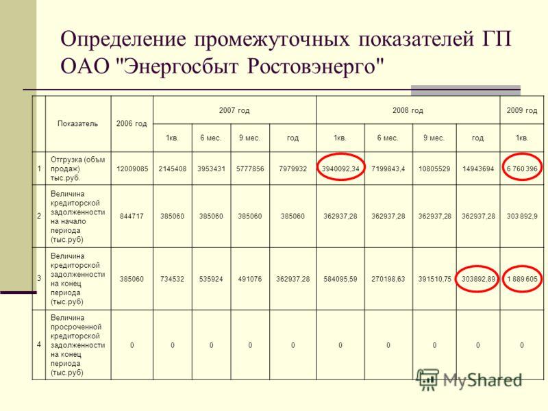 Определение промежуточных показателей ГП ОАО