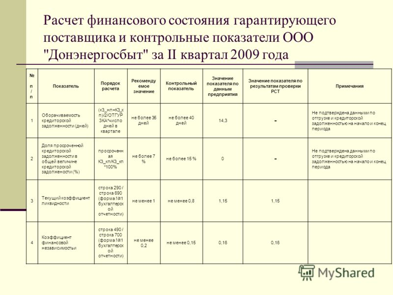 Расчет финансового состояния гарантирующего поставщика и контрольные показатели ООО
