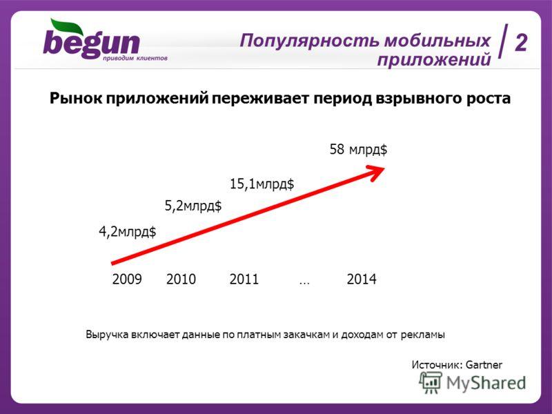 2 Рынок приложений переживает период взрывного роста Популярность мобильных приложений 200920102011…2014 4,2млрд$ 5,2млрд$ 15,1млрд$ 58 млрд$ Источник: Gartner Выручка включает данные по платным закачкам и доходам от рекламы