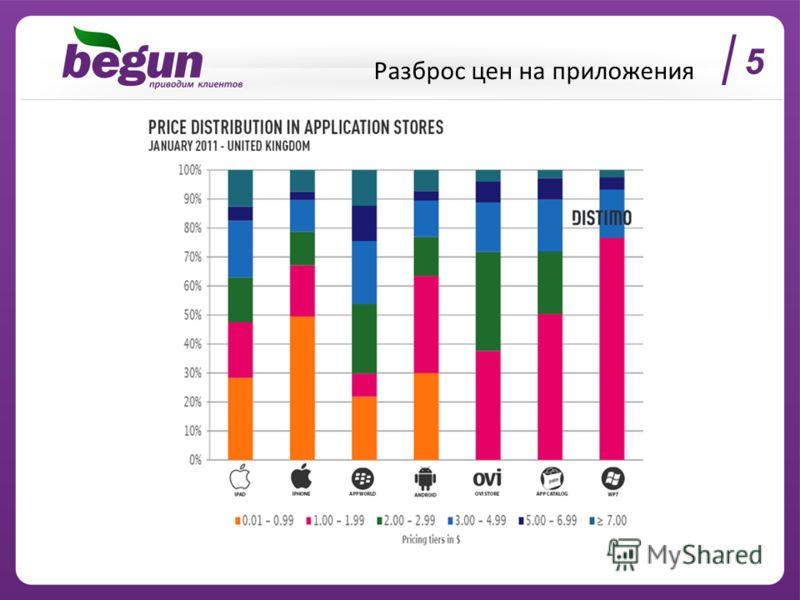 Разброс цен на приложения 5