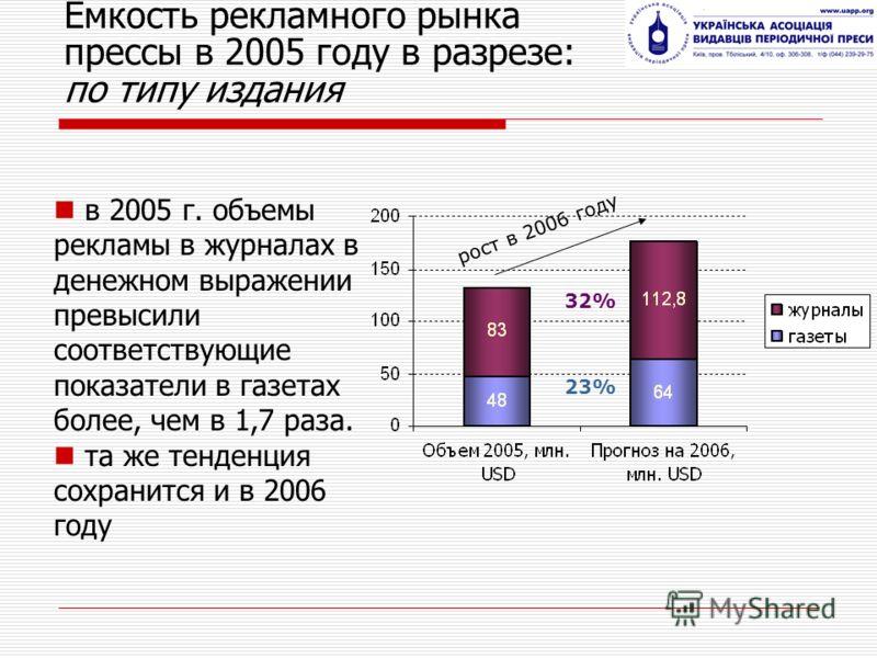 Емкость рекламного рынка прессы в 2005 году в разрезе: по типу издания 32% 23% рост в 2006 году в 2005 г. объемы рекламы в журналах в денежном выражении превысили соответствующие показатели в газетах более, чем в 1,7 раза. та же тенденция сохранится