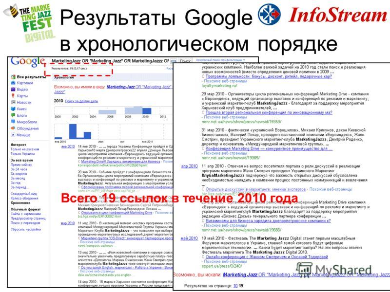 Результаты Google в хронологическом порядке Всего 19 ссылок в течение 2010 года