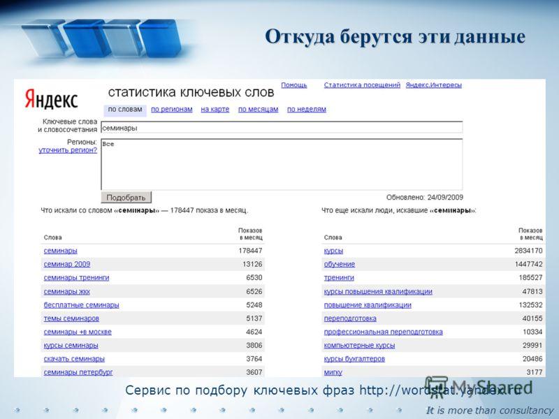 It is more than consultancy Откуда берутся эти данные Сервис по подбору ключевых фраз http://wordstat.yandex.ru