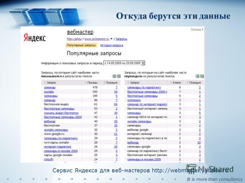 It is more than consultancy Откуда берутся эти данные Сервис Яндекса для веб-мастеров http://webmaster.yandex.ru