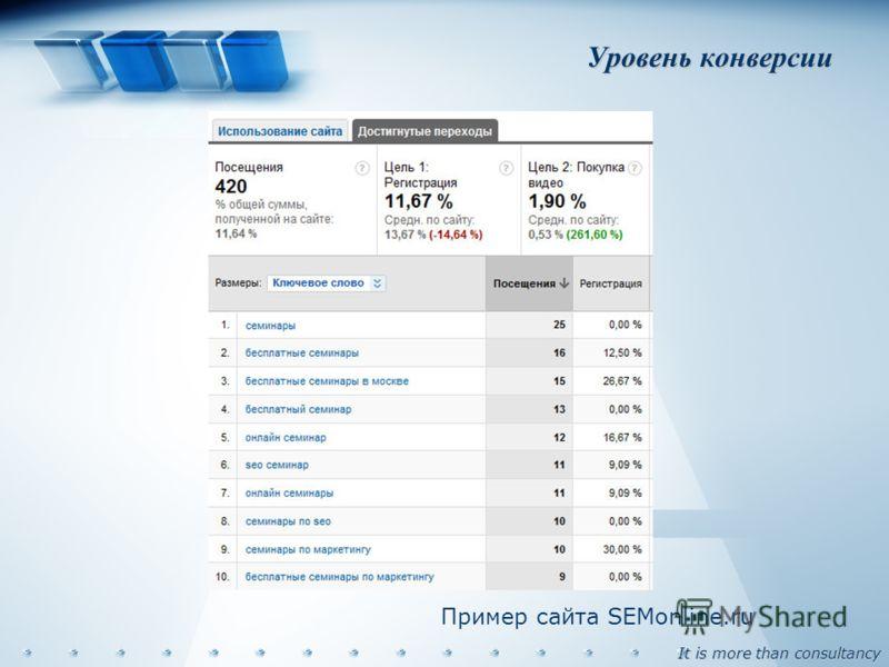 It is more than consultancy Уровень конверсии Пример сайта SEMonline.ru