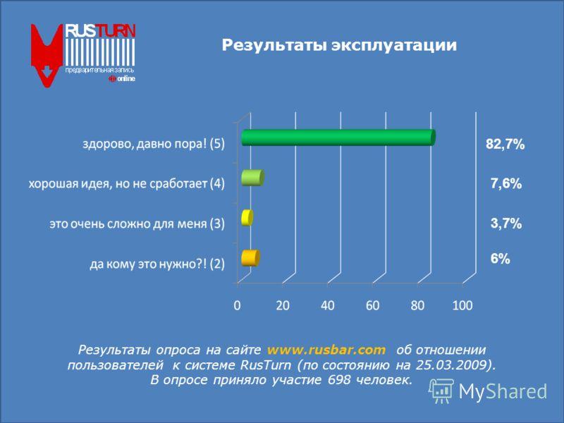 Результаты эксплуатации Результаты опроса на сайте www.rusbar.com об отношении пользователей к системе RusTurn (по состоянию на 25.03.2009). В опросе приняло участие 698 человек. 82,7% 7,6% 3,7% 6%