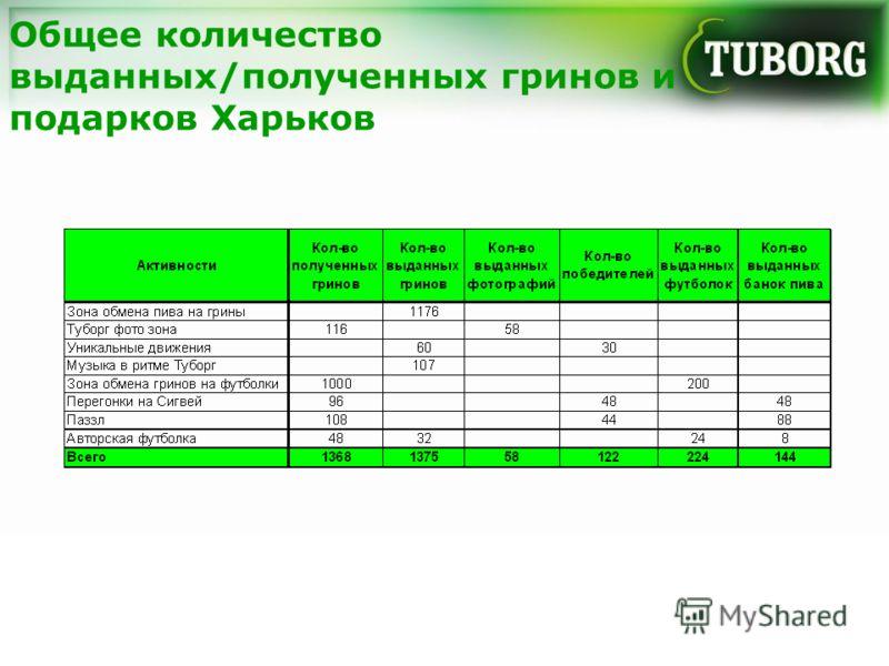 Общее количество выданных/полученных гринов и подарков Харьков