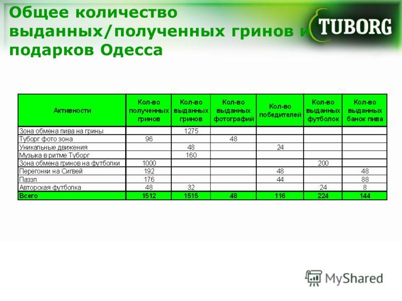 Общее количество выданных/полученных гринов и подарков Одесса