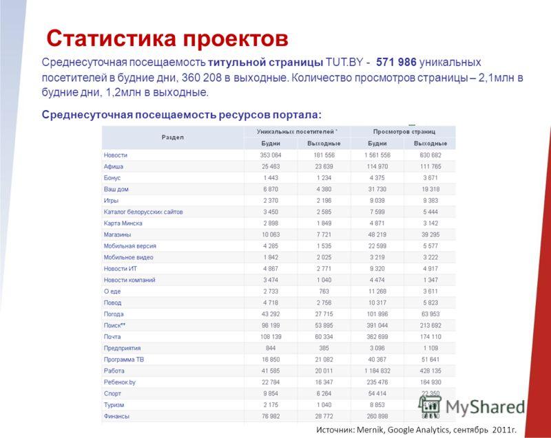 Статистика проектов Среднесуточная посещаемость титульной страницы TUT.BY - 571 986 уникальных посетителей в будние дни, 360 208 в выходные. Количество просмотров страницы – 2,1млн в будние дни, 1,2млн в выходные. Среднесуточная посещаемость ресурсов
