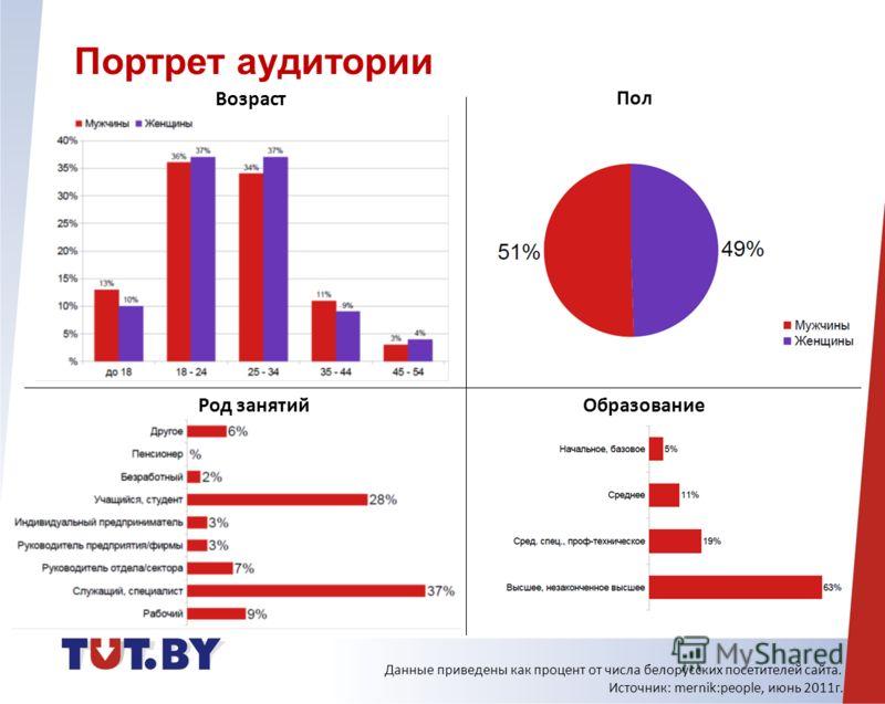 Возраст Пол Род занятий Образование Данные приведены как процент от числа белорусских посетителей сайта. Источник: mernik:people, июнь 2011г. Портрет аудитории