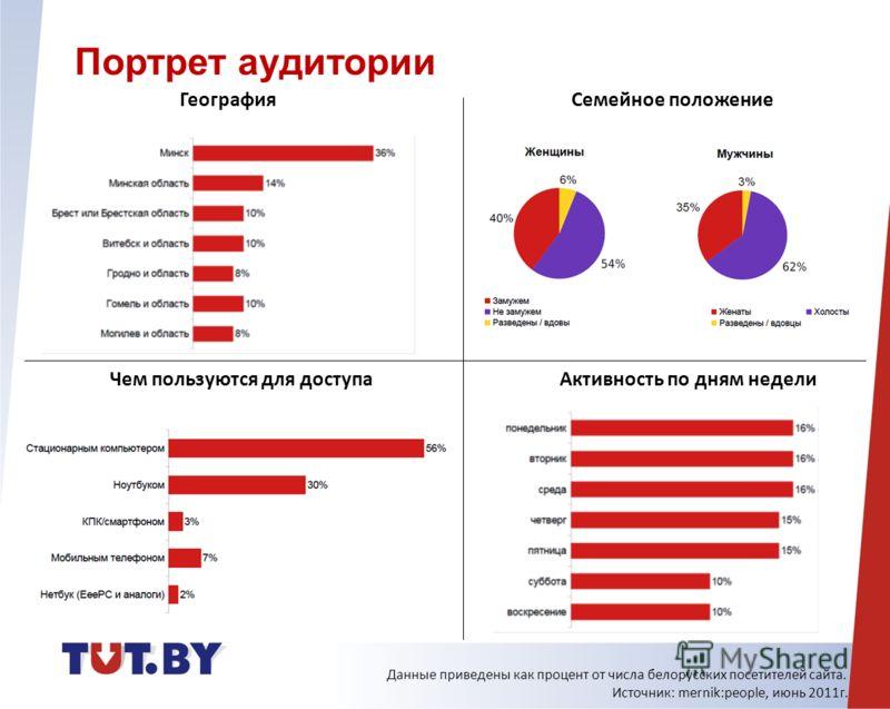 География Семейное положение Чем пользуются для доступаАктивность по дням недели Портрет аудитории Данные приведены как процент от числа белорусских посетителей сайта. Источник: mernik:people, июнь 2011г.