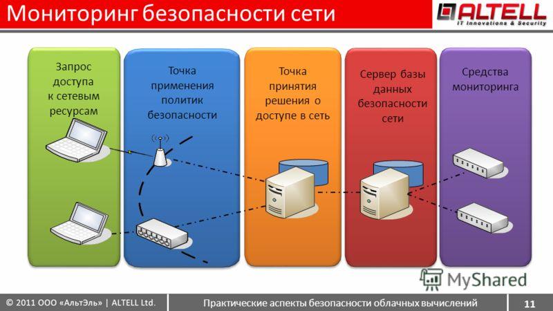 Мониторинг безопасности сети 11 Запрос доступа к сетевым ресурсам Точка применения политик безопасности Точка принятия решения о доступе в сеть Средства мониторинга Сервер базы данных безопасности сети Практические аспекты безопасности облачных вычис