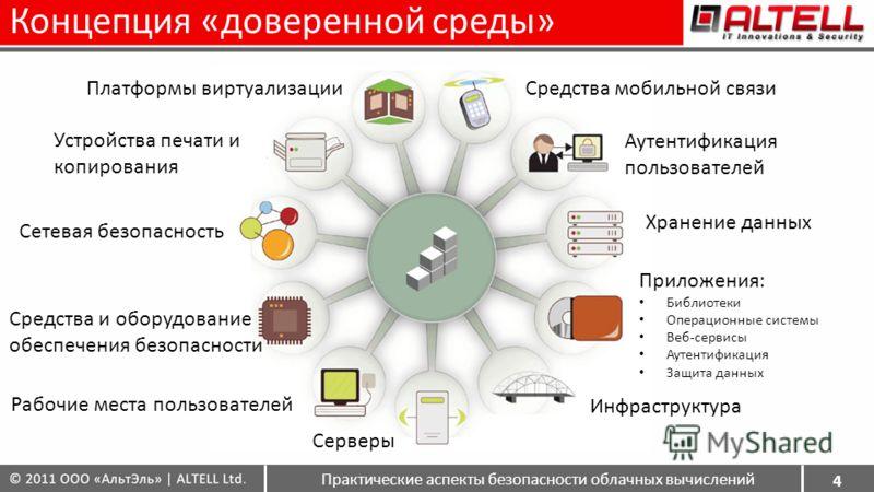 Концепция «доверенной среды» 4 Устройства печати и копирования Сетевая безопасность Средства и оборудование обеспечения безопасности Рабочие места пользователей Серверы Инфраструктура Приложения: Библиотеки Операционные системы Веб-сервисы Аутентифик