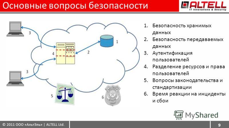 Основные вопросы безопасности 9 1.Безопасность хранимых данных 2.Безопасность передаваемых данных 3.Аутентификация пользователей 4.Разделение ресурсов и права пользователей 5.Вопросы законодательства и стандартизации 6.Время реакции на инциденты и сб