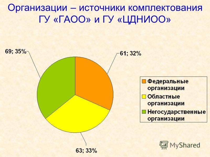Организации – источники комплектования ГУ «ГАОО» и ГУ «ЦДНИОО»
