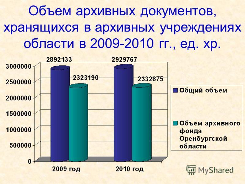 Объем архивных документов, хранящихся в архивных учреждениях области в 2009-2010 гг., ед. хр.