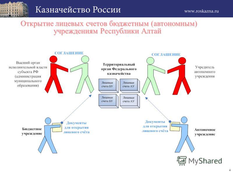 4 Открытие лицевых счетов бюджетным (автономным) учреждениям Республики Алтай Открытие лицевых счетов бюджетным (автономным) учреждениям Республики Алтай