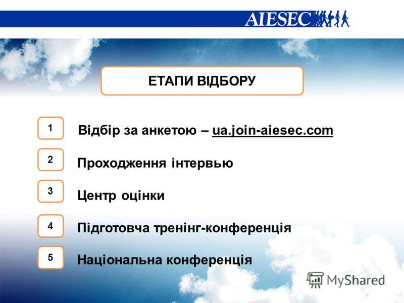 ЕТАПИ ВІДБОРУ Відбір за анкетою – ua.join-aiesec.com Проходження інтервью Центр оцінки Підготовча тренінг-конференція Національна конференція 1 2 3 4 5